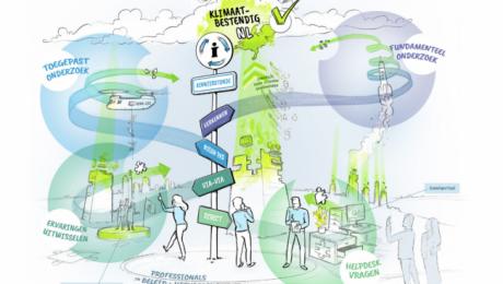 Een lerende community voor klimaatadaptatie, i.s.m. Kennisland